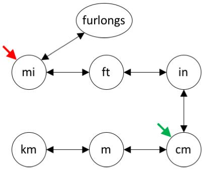 CS11 Intro C++ Lab 3: Completed Units-Converter